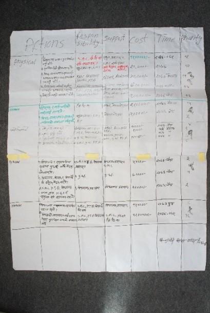 Action Planning Kathmandu 5