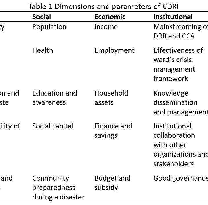 CDRI survey 3 - Yangon